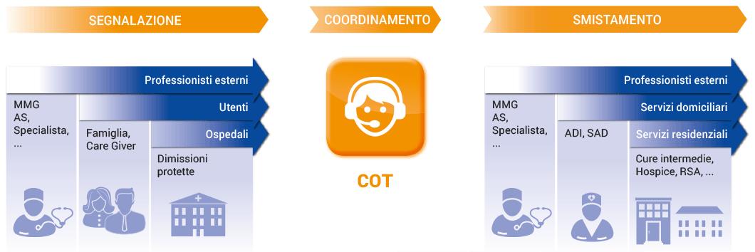 Centrale Operativa Territoriale (COT)